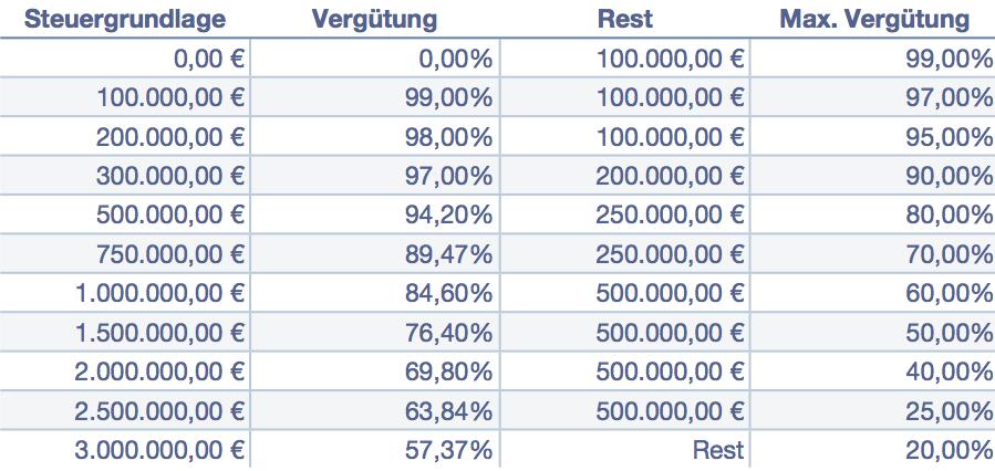 Steuertabelle I