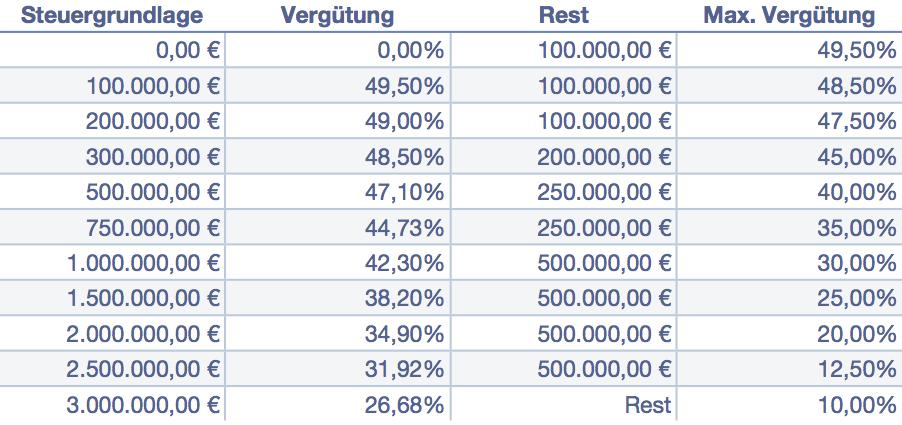 Steuertabelle II